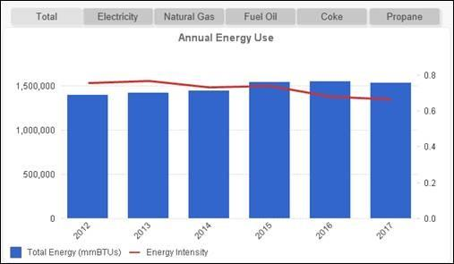 Annual Energy Use