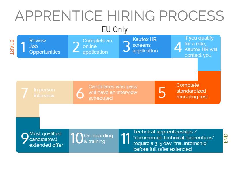 Apprentice Hiring Process
