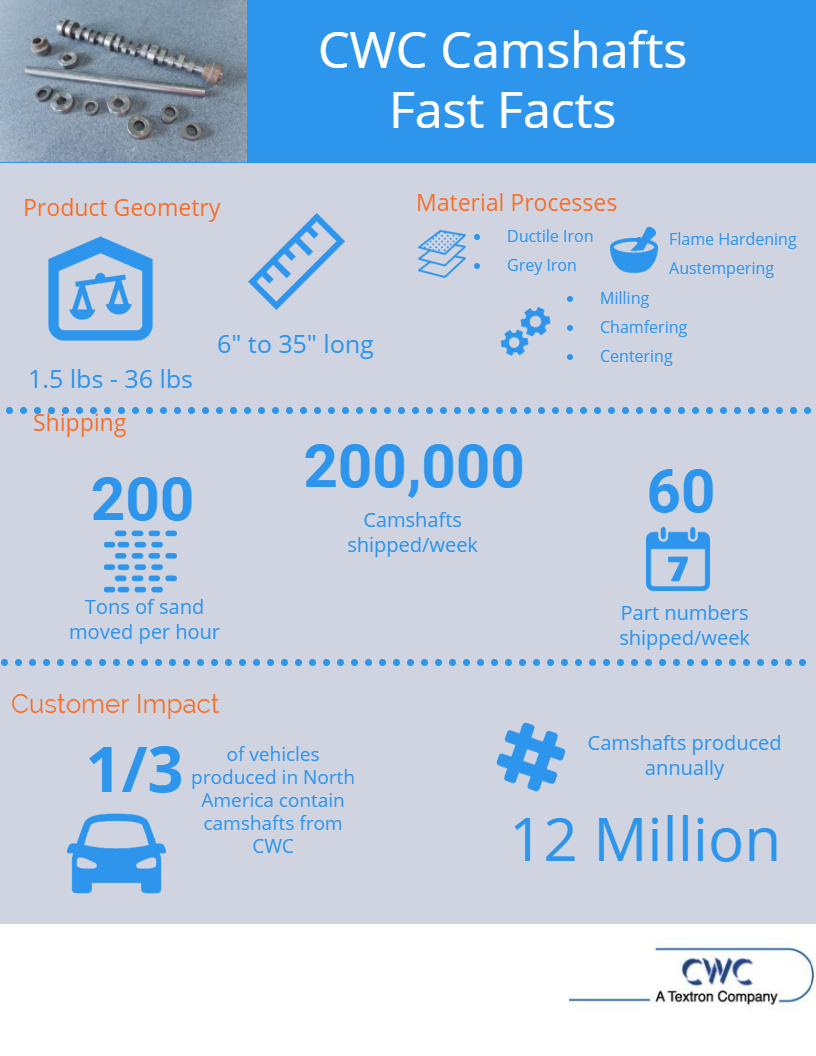 CWC Camshafts Infographic